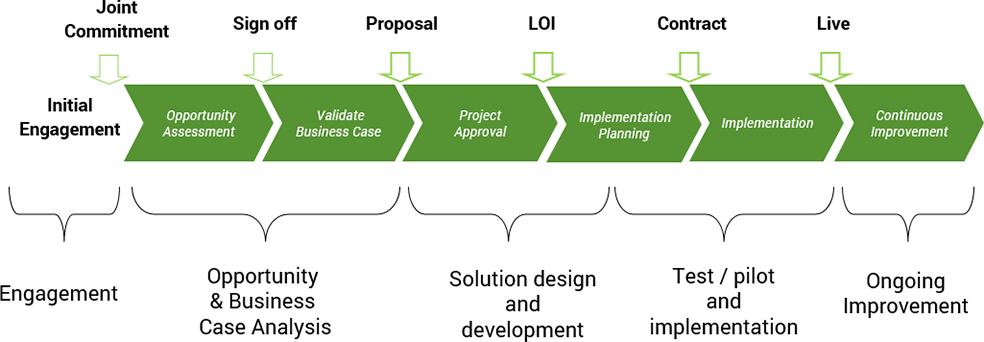 project-structure